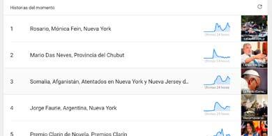 ¿Qué hacemos los argentinos en Youtube?