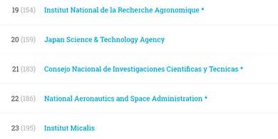 El CONICET, por encima de la NASA en el ranking SCIMAGO de instituciones públicas