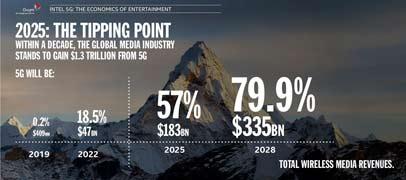 El 5G generará 1.3 billones de dólares en la industria de entretenimiento para 2028