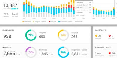 Spredfast eligió a Virtualmind para mejorar sus procesos de Social Media Management